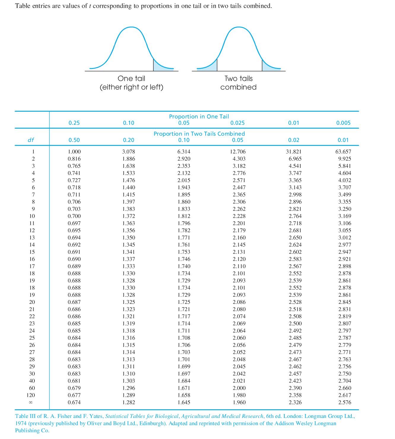 Statistics for Ptable statistics